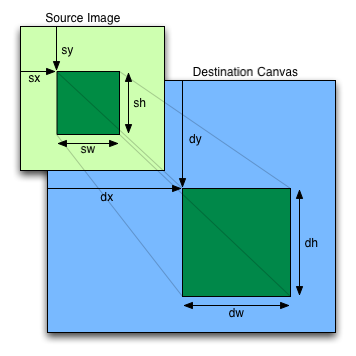 The sx and sy parameters give the x and y coordinates of the source rectangle; the sw and sh arguments give the width and height of the source rectangle; the dx and dy give the x and y coordinates of the destination rectangle; and the dw and dh arguments give the width and height of the destination rectangle.
